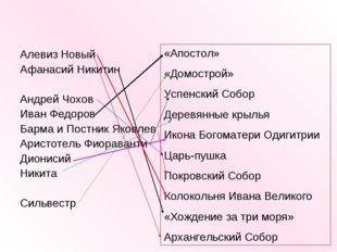 Алевиз Новый Афанасий Никитин Андрей Чохов Иван Федоров Барма и Постник Яковл