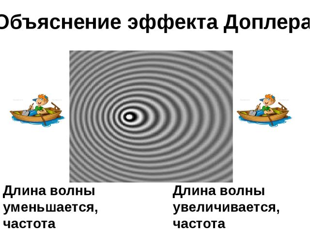 Объяснение эффекта Доплера Длина волны увеличивается, частота уменьшается. Дл...