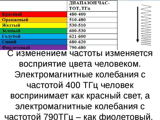 С изменением частоты изменяется восприятие цвета человеком. Электромагнитные...