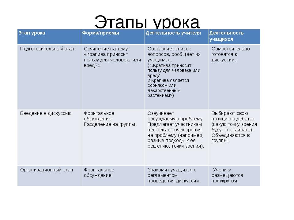 Этапы урока Этап урока Форма/приемы Деятельность учителя Деятельность учащихс...