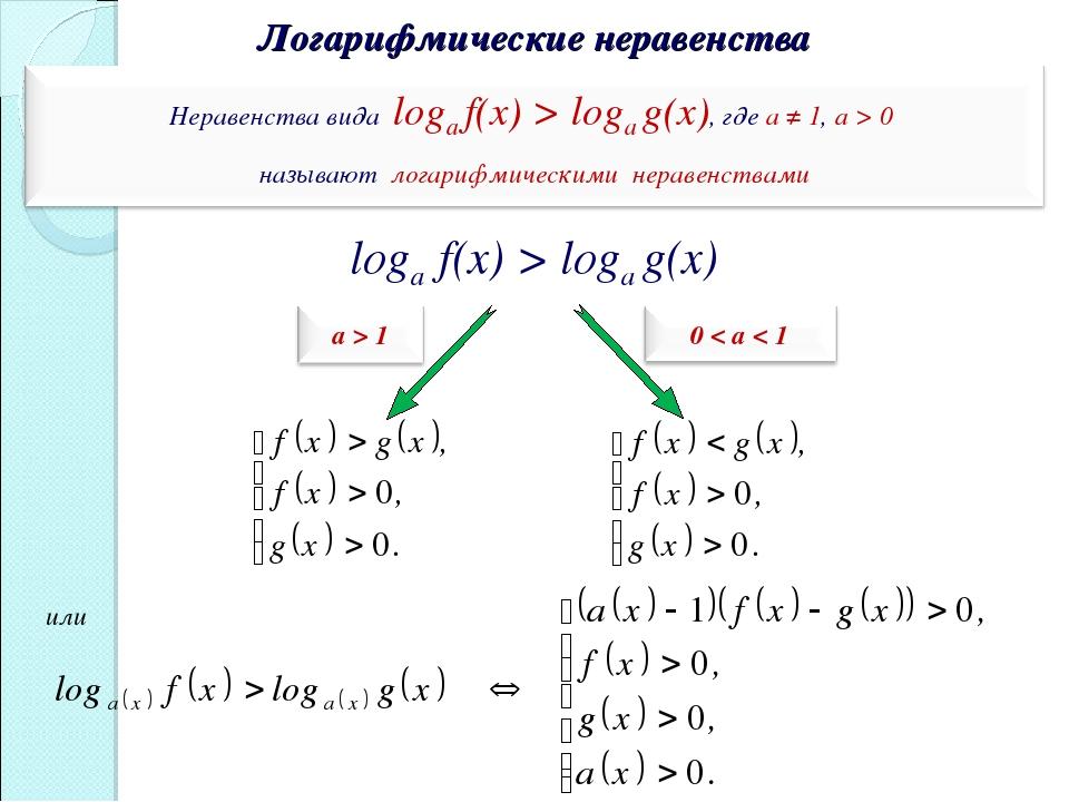 Логарифмические неравенства loga f(x) > logа g(х) или