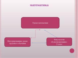 математика Уроки математики Факультатив «Конструирование» 2 класс Интегриров