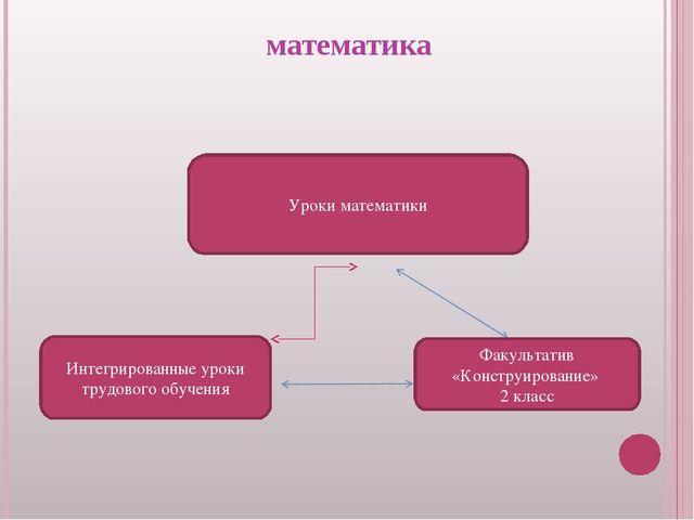 математика Уроки математики Факультатив «Конструирование» 2 класс Интегриров...