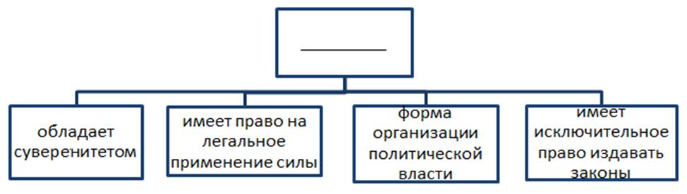 Контрольная работа по обществознанию формат ЕГЭ Раздел  hello html m561d27ee png