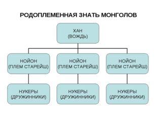 РОДОПЛЕМЕННАЯ ЗНАТЬ МОНГОЛОВ