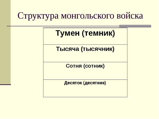 Структура монгольского войска Тумен (темник) Тысяча (тысячник) Сотня (сотник)...
