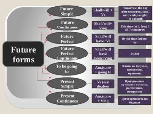 Future forms To be going to Present Simple Present Continuous Future Simple F