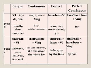 Simple Continuous Perfect Perfect Continuous Present V1(+s)/ do, does usuall