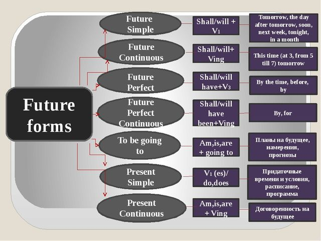 Future forms To be going to Present Simple Present Continuous Future Simple F...