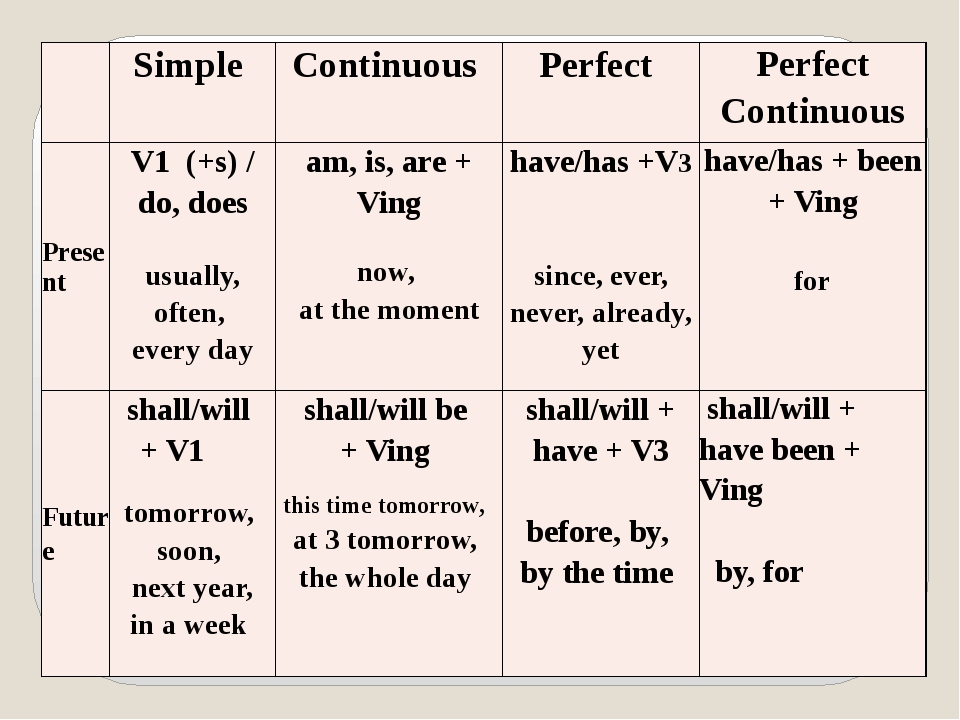 Simple Continuous Perfect Perfect Continuous Present V1(+s)/ do, does usuall...