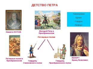 ДЕТСТВО ПЕТРА Потешные полки Тиммерман Брант Гордон Лефорт
