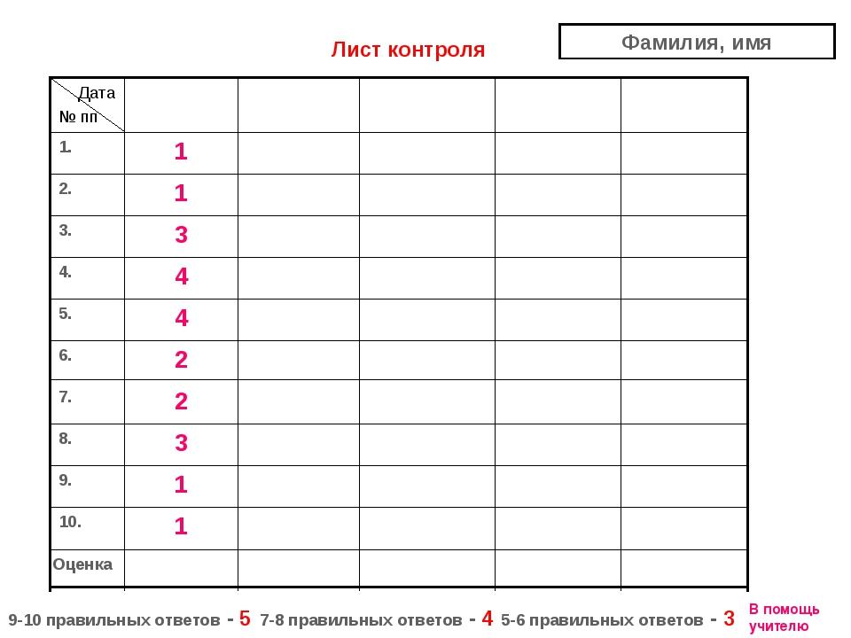 Оценка 1 10. 1 9. 3 8. 2 7. 2 6. 4 5. 4 4. 3 3. 1 2. 1 1. Дата № пп Лист конт...
