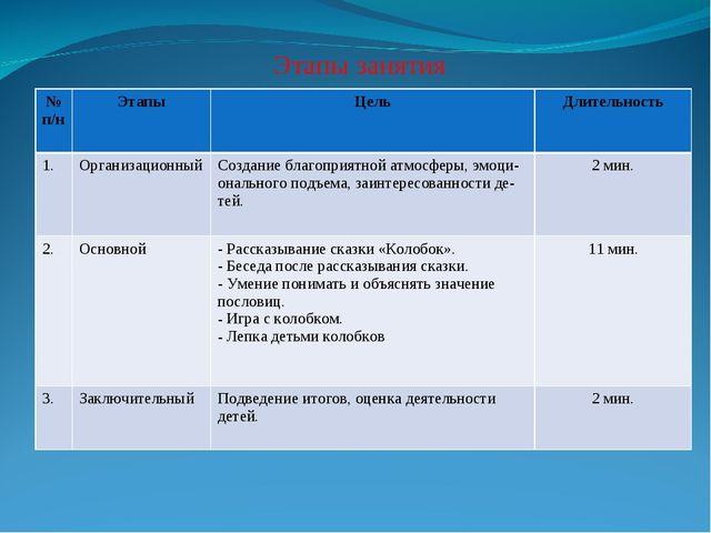 Этапы занятия