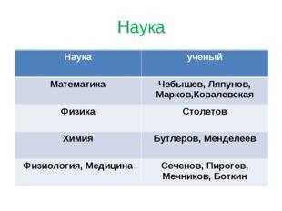 Наука Наукаученый МатематикаЧебышев, Ляпунов, Марков,Ковалевская ФизикаСто