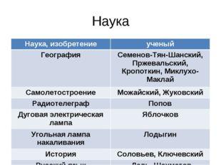 Наука Наука, изобретениеученый ГеографияСеменов-Тян-Шанский, Пржевальский,