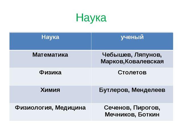 Наука Наукаученый МатематикаЧебышев, Ляпунов, Марков,Ковалевская ФизикаСто...