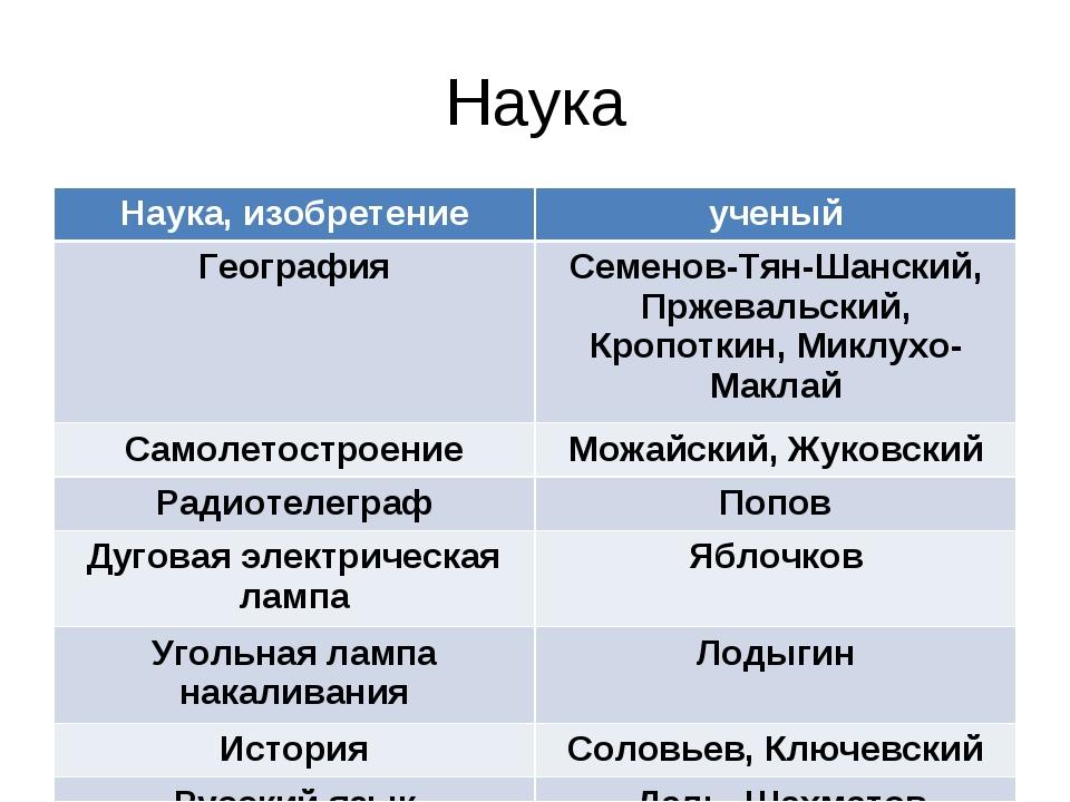 Наука Наука, изобретениеученый ГеографияСеменов-Тян-Шанский, Пржевальский,...