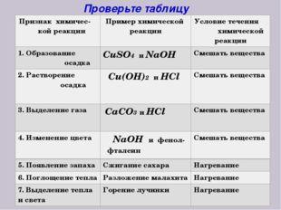 Проверьте таблицу Признакхимичес- кой реакции Пример химической реакции Услов