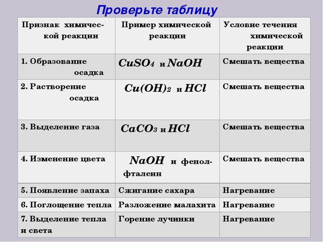 Проверьте таблицу Признакхимичес- кой реакции Пример химической реакции Услов...