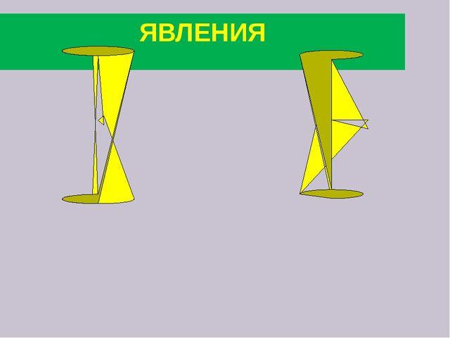 ЯВЛЕНИЯ
