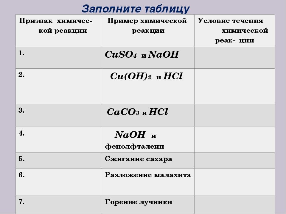 Заполните таблицу Признакхимичес- кой реакции Пример химической реакции Услов...