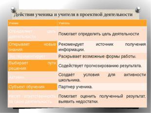 Действия ученика и учителя в проектной деятельности Ученик Учитель Определяет