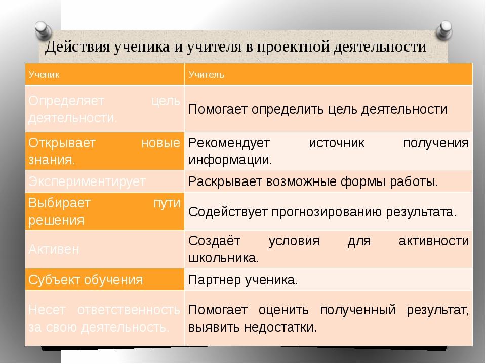 Действия ученика и учителя в проектной деятельности Ученик Учитель Определяет...