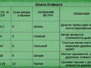 Шкала Бофорта СКОРОСТЬ В М/СЕК Сила ветра в баллахНАЗВАНИЕ ВЕТРА ПРИЗНАКИ