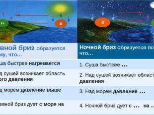 Дневной бриз образуется потому, что…Ночной бриз образуется потому, что… 1. С