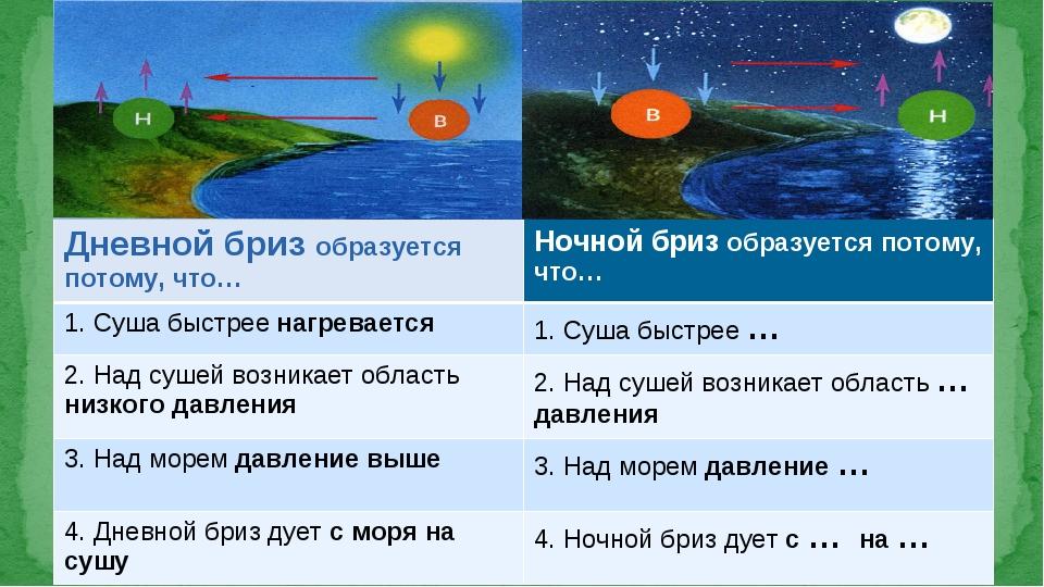 Дневной бриз образуется потому, что…Ночной бриз образуется потому, что… 1. С...