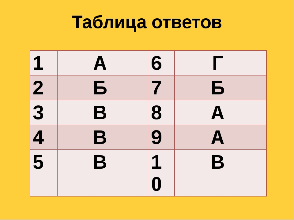 Таблица ответов 1 А 6 Г 2 Б 7 Б 3 В 8 А 4 В 9 А 5 В 10 В