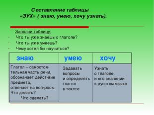 Заполни таблицу: Что ты уже знаешь о глаголе? Что ты уже умеешь? Чему хотел