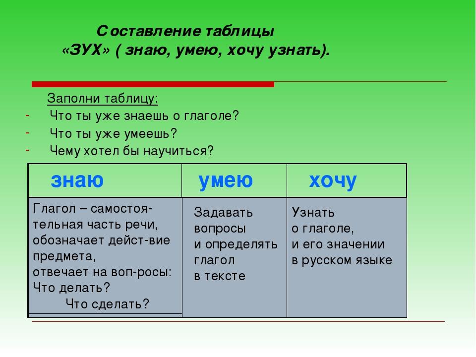 Заполни таблицу: Что ты уже знаешь о глаголе? Что ты уже умеешь? Чему хотел...