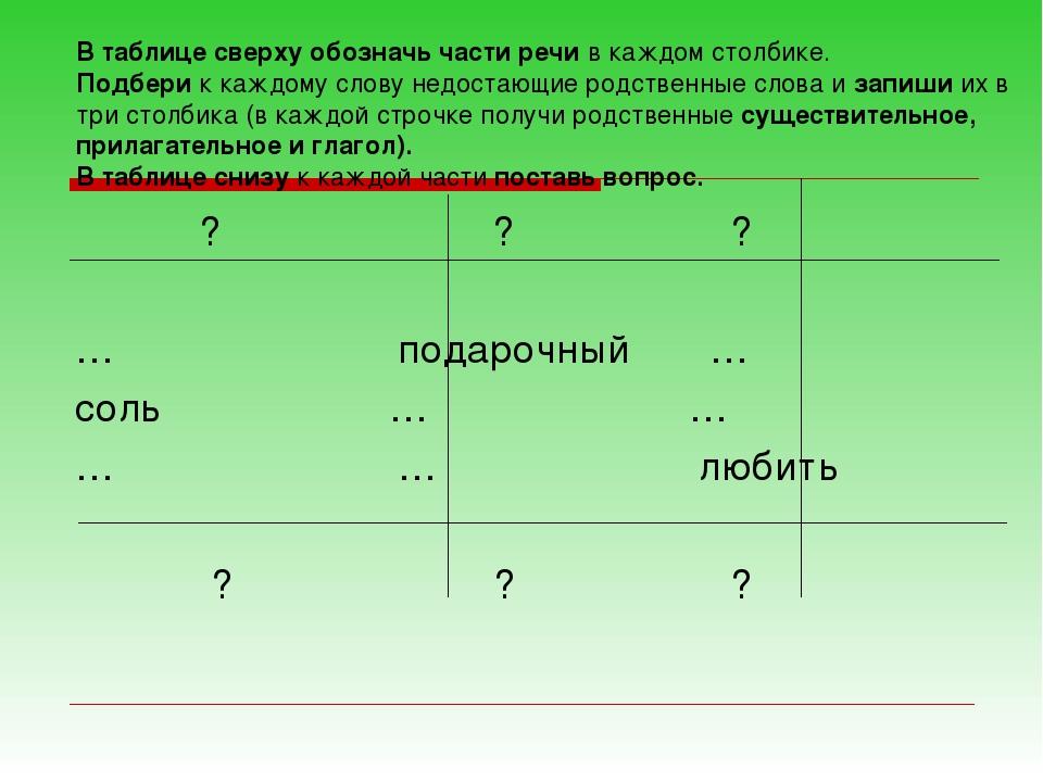 В таблице сверху обозначь части речи в каждом столбике. Подбери к каждому сло...