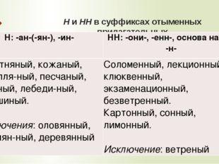 Н и НН в суффиксах отыменных прилагательных Н: -ан-(-ян-), -ин- НН: -они-, -е
