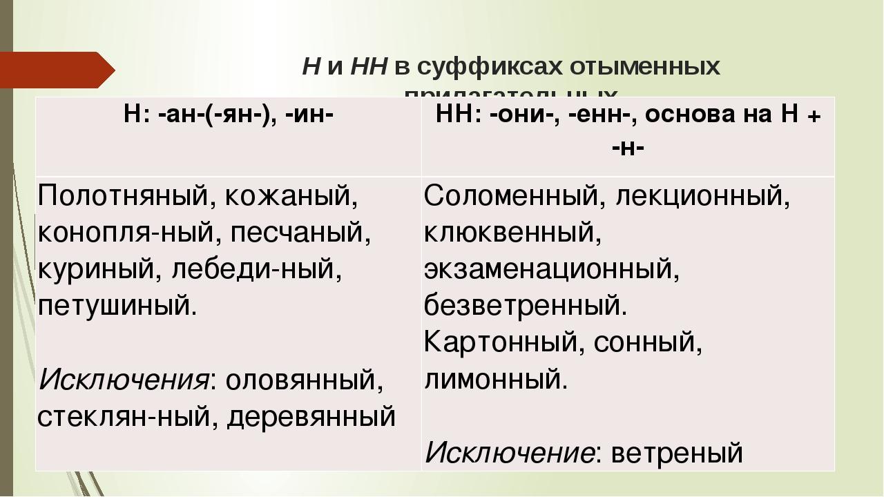 Н и НН в суффиксах отыменных прилагательных Н: -ан-(-ян-), -ин- НН: -они-, -е...