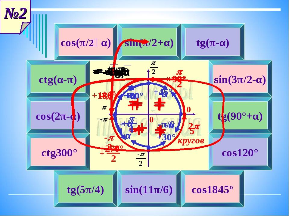 4 1 2 6 3 8 5 7 9 10 11 12 cos(π/2‒α) + = sinα sin(π/2+α) tg(π-α) ctg(α-π) si...
