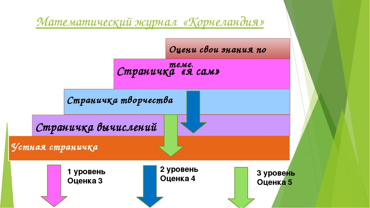Устная страничка Определение и свойства квадратного корня
