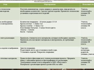 РЕАЛИЗАЦИЯ ПРОЕКТА ЭтапМероприятияИсполнителиСроки Разработки технологии и