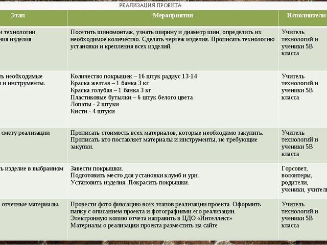 РЕАЛИЗАЦИЯ ПРОЕКТА ЭтапМероприятияИсполнителиСроки Разработки технологии и...