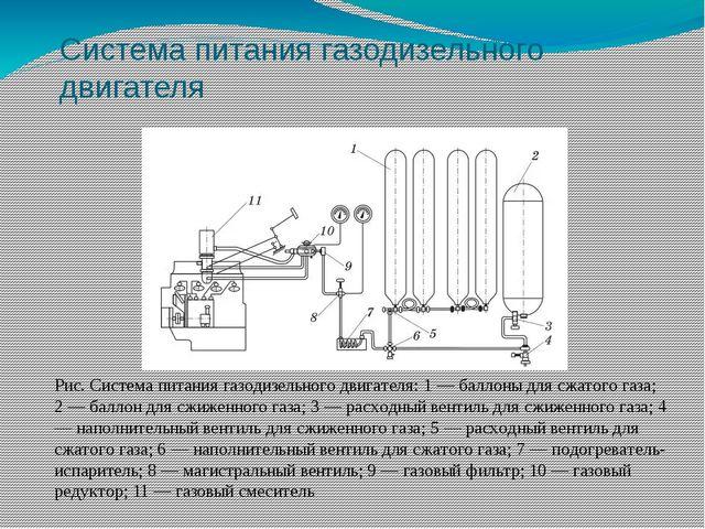 Система питания газодизельного двигателя Рис. Система питания газодизельного...