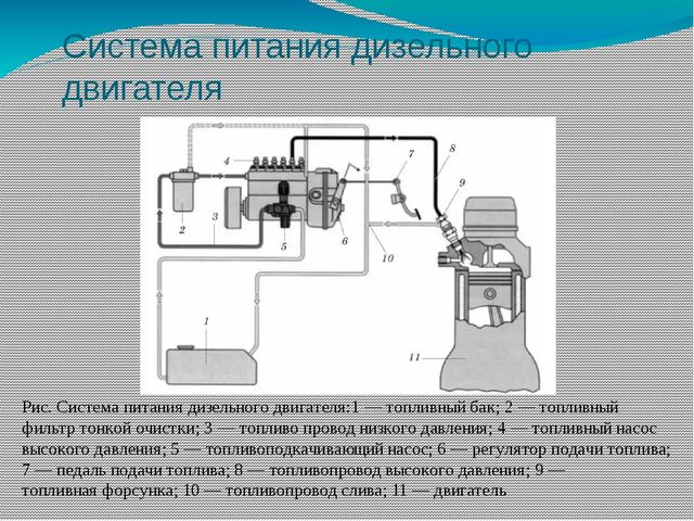 Система питания дизельного двигателя Рис. Система питания дизельного двигател...