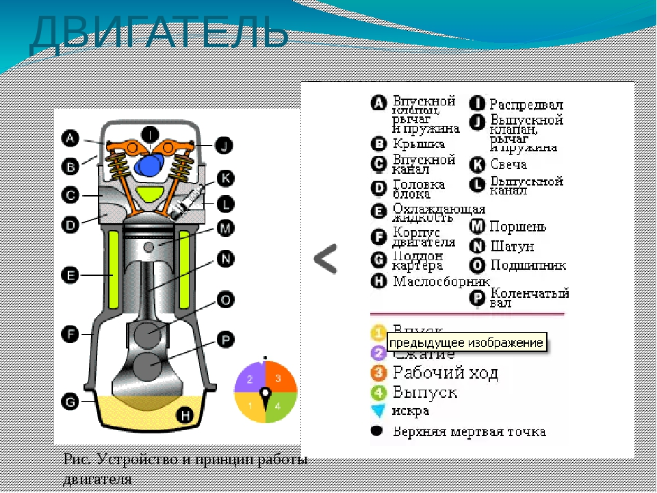 ДВИГАТЕЛЬ Рис. Устройство и принцип работы двигателя