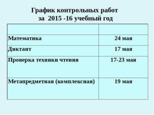 График контрольных работ за 2015 -16 учебный год Математика 24 мая Диктант 17