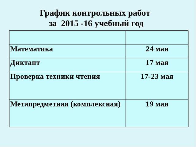 График контрольных работ за 2015 -16 учебный год Математика 24 мая Диктант 17...