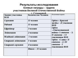 Результаты исследования Боевые награды – ордена участников Великой Отечествен