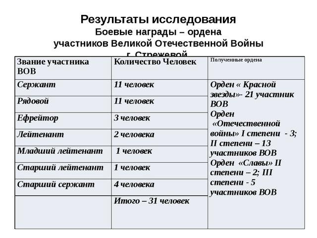 Результаты исследования Боевые награды – ордена участников Великой Отечествен...