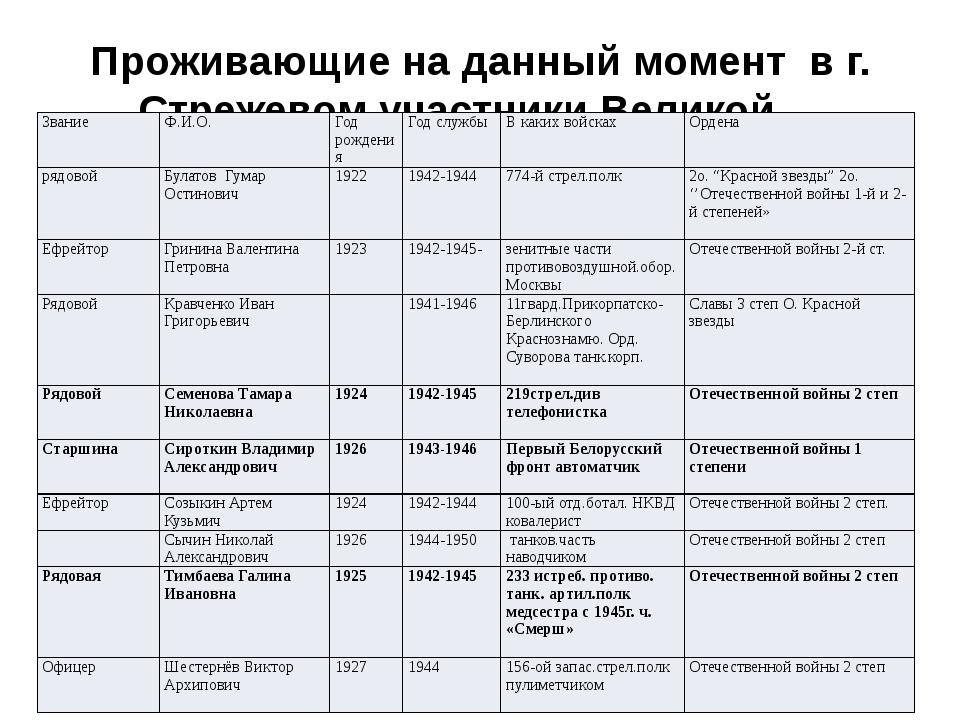 Проживающие на данный момент в г. Стрежевом участники Великой Отечественной в...