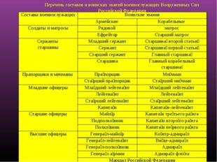 Перечень составов и воинских званий военнослужащих Вооруженных Сил Российской