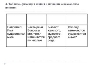 4. Таблица- фиксация знания и незнания о каком-либо понятии Понятие Знал Узна
